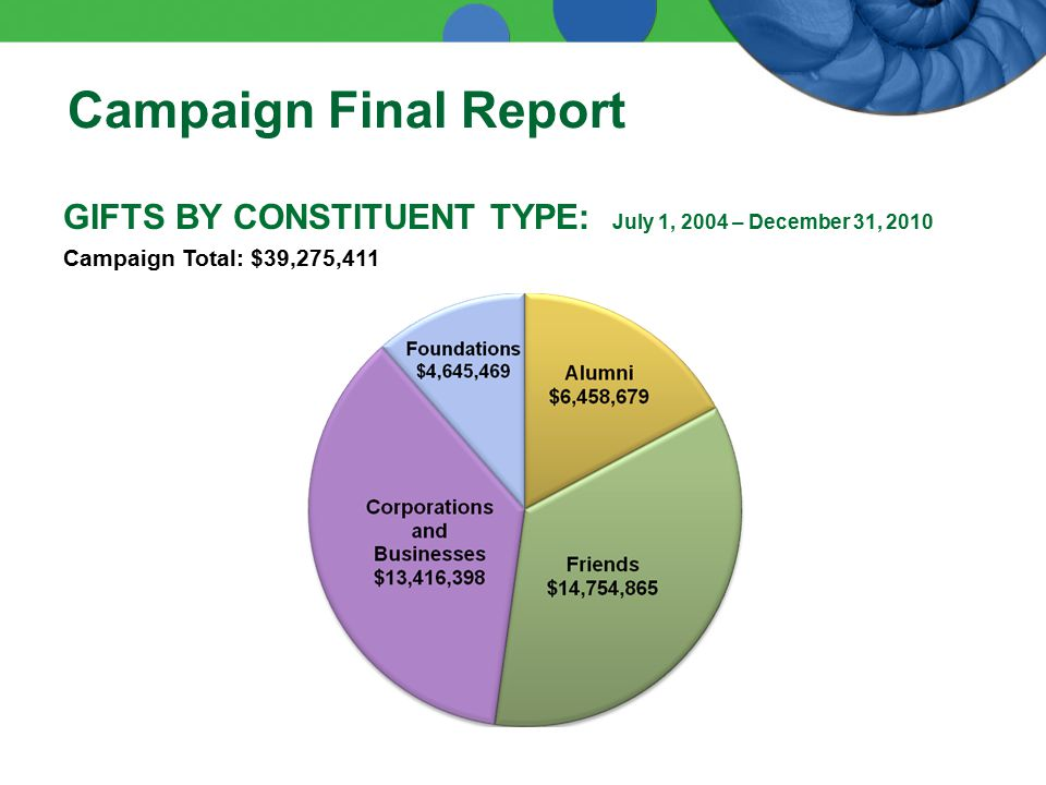 GIFTS BY CONSTITUENT TYPE: July 1, 2004 – December 31, 2010 Campaign Total: $39,275,411 Campaign Final Report