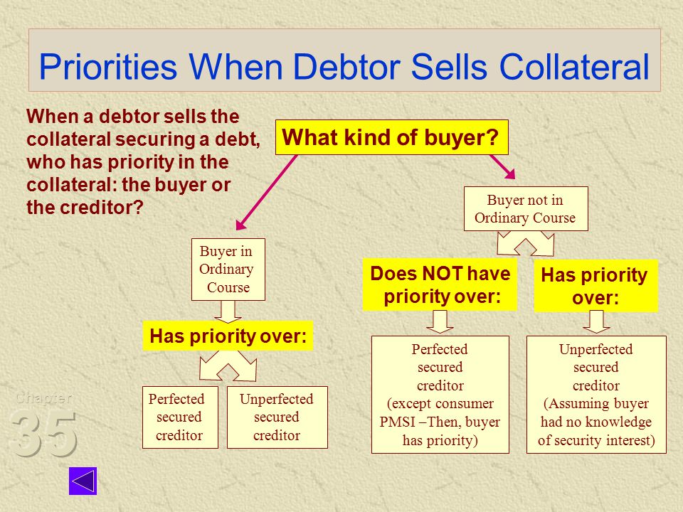 Priorities When Debtor Sells Collateral Buyer not in Ordinary Course Perfected secured creditor Unperfected secured creditor When a debtor sells the collateral securing a debt, who has priority in the collateral: the buyer or the creditor.