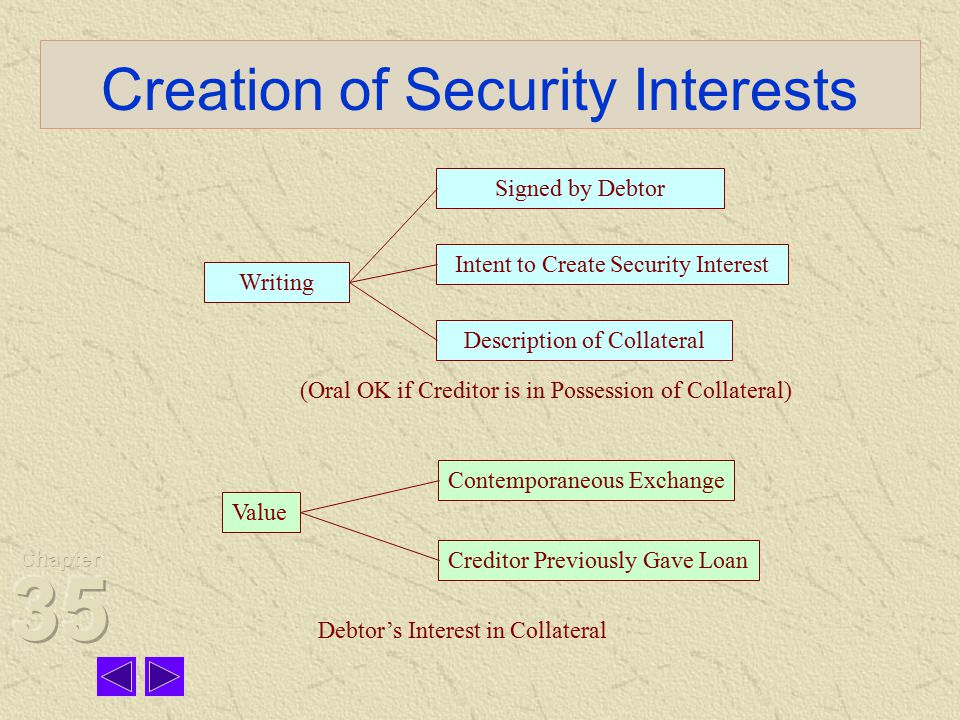Creation of Security Interests Writing Signed by Debtor Intent to Create Security Interest Description of Collateral (Oral OK if Creditor is in Possession of Collateral) Value Contemporaneous Exchange Creditor Previously Gave Loan Debtor's Interest in Collateral