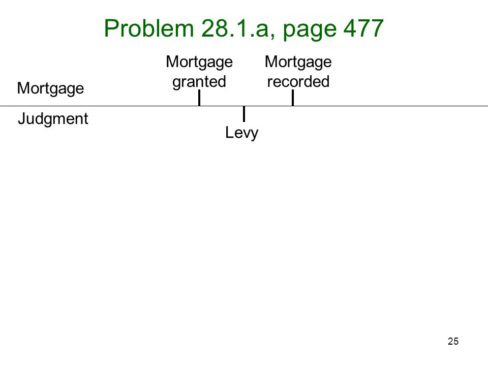 25 Problem 28.1.a, page 477 Mortgage Judgment Mortgage granted Levy Mortgage recorded