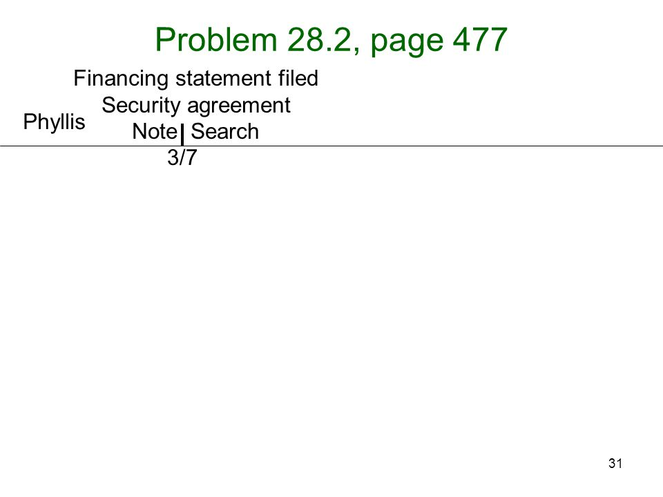 31 Problem 28.2, page 477 Phyllis 3/7 Financing statement filed Security agreement Note Search