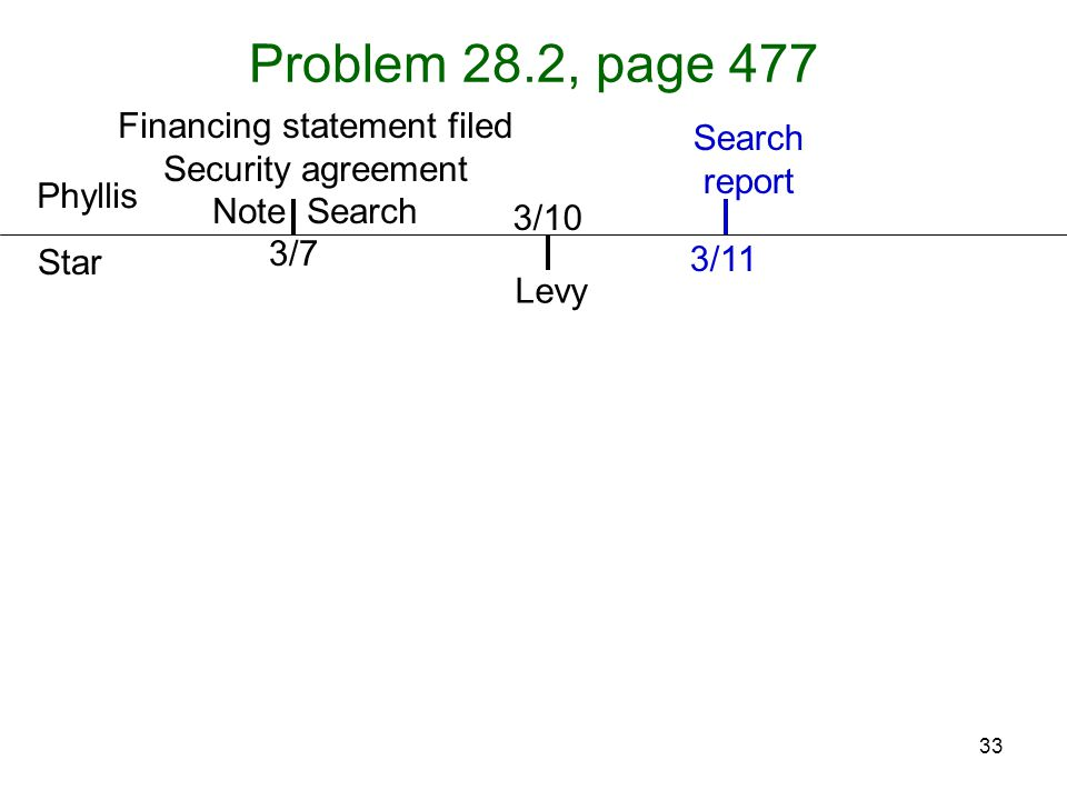 33 Problem 28.2, page 477 Phyllis Star Levy 3/7 3/10 Search report 3/11 Financing statement filed Security agreement Note Search