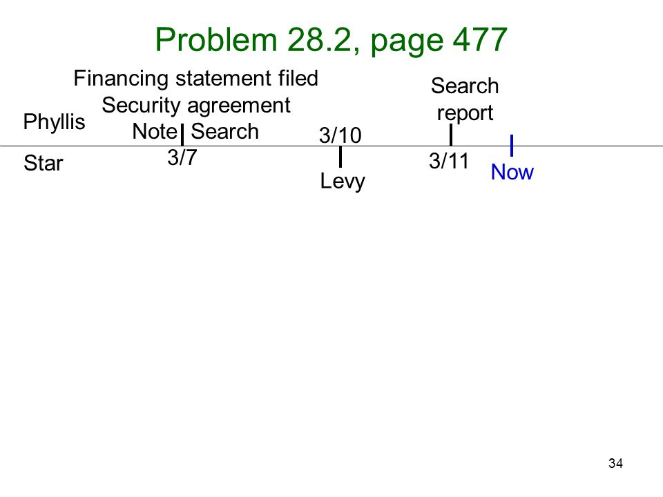 34 Problem 28.2, page 477 Phyllis Star Levy 3/7 3/10 Search report 3/11 Now Financing statement filed Security agreement Note Search