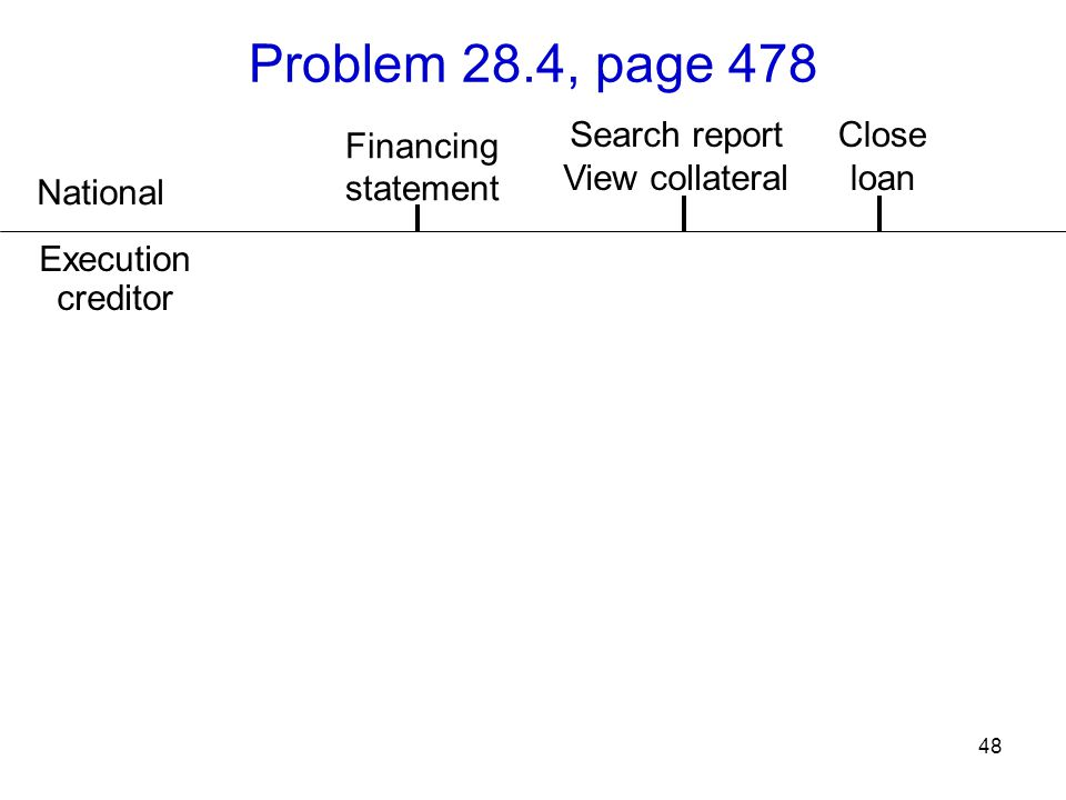 48 Problem 28.4, page 478 National Search report View collateral Close loan Security agreement Financing statement Execution creditor