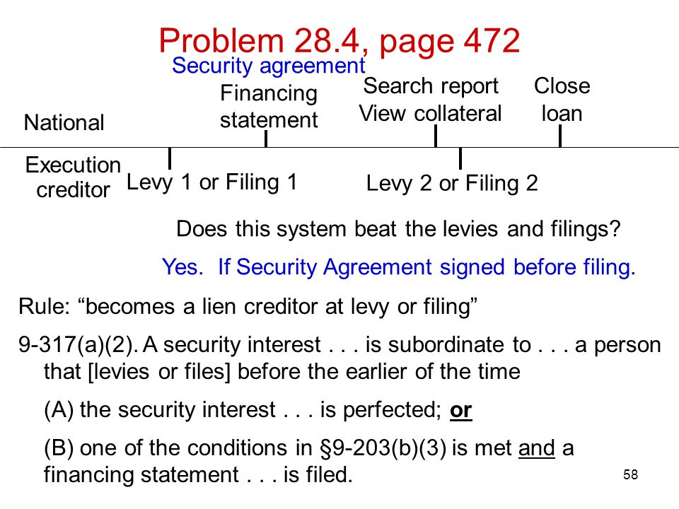 """58 Problem 28.4, page 472 Rule: """"becomes a lien creditor at levy or filing"""" 9-317(a)(2). A security interest... is subordinate to... a person that [le"""