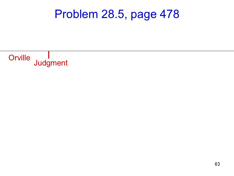 63 Problem 28.5, page 478 Orville Judgment