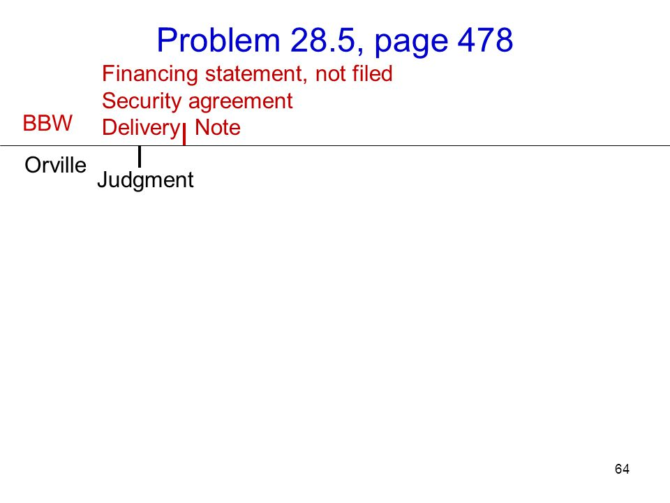 Financing statement, not filed Security agreement Delivery Note 64 Problem 28.5, page 478 BBW Orville Judgment