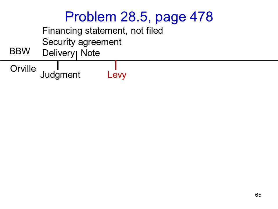 65 Problem 28.5, page 478 BBW Orville LevyJudgment Financing statement, not filed Security agreement Delivery Note