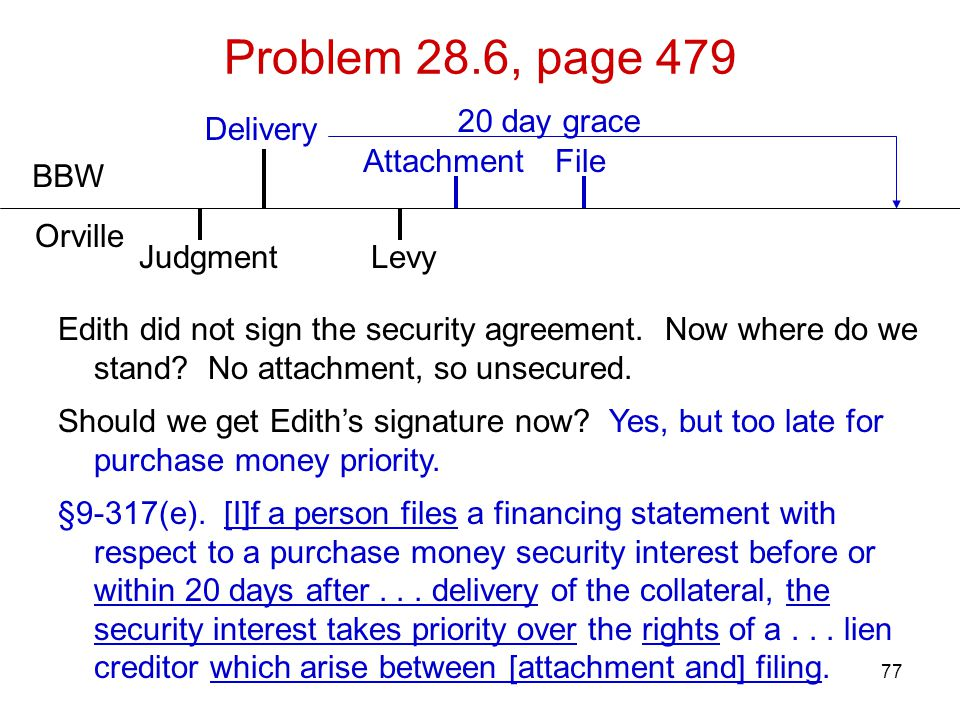77 Problem 28.6, page 479 BBW Orville Delivery Edith did not sign the security agreement. Now where do we stand? No attachment, so unsecured. Should w