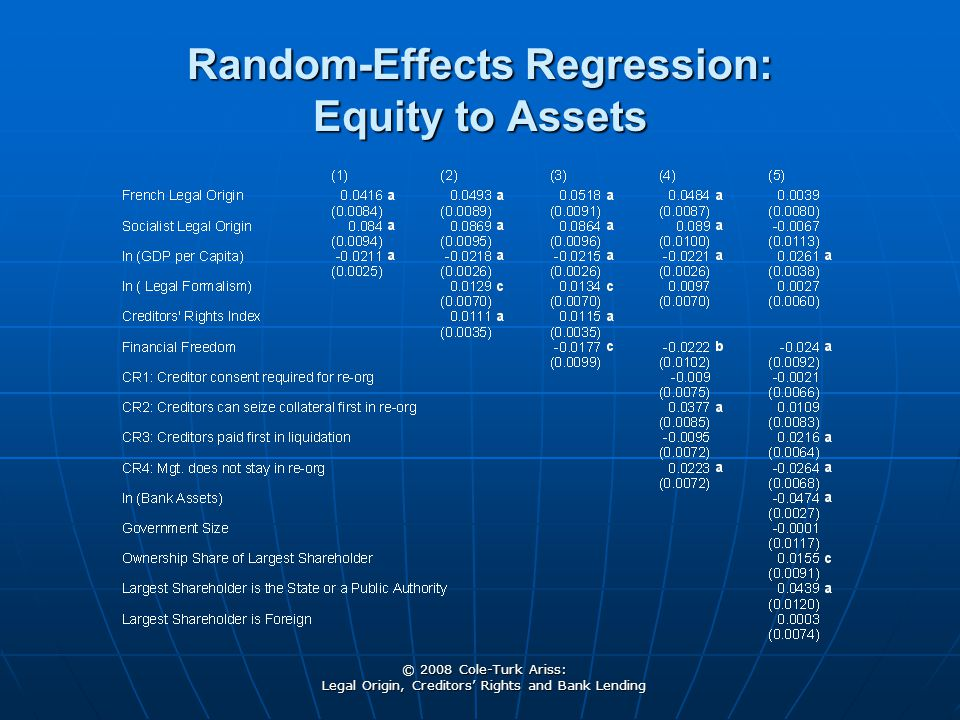 © 2008 Cole-Turk Ariss: Legal Origin, Creditors' Rights and Bank Lending Random-Effects Regression: Equity to Assets
