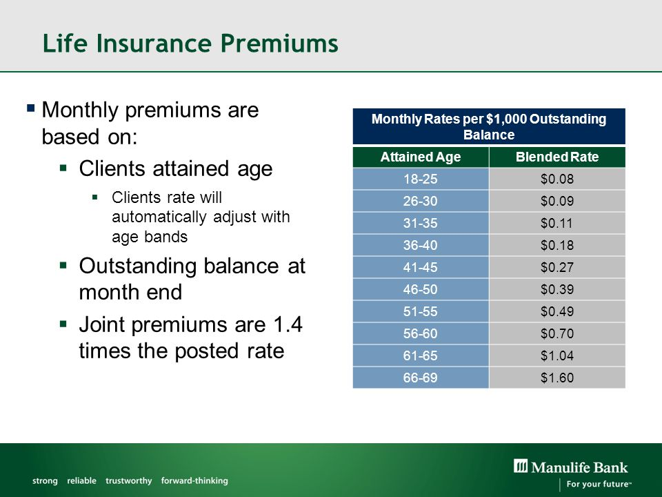 Life Insurance Premiums Monthly Rates per $1,000 Outstanding Balance Attained AgeBlended Rate 18-25$0.08 26-30$0.09 31-35$0.11 36-40$0.18 41-45$0.27 46-50$0.39 51-55$0.49 56-60$0.70 61-65$1.04 66-69$1.60  Monthly premiums are based on:  Clients attained age  Clients rate will automatically adjust with age bands  Outstanding balance at month end  Joint premiums are 1.4 times the posted rate