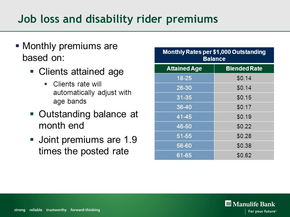 Job loss and disability rider premiums Monthly Rates per $1,000 Outstanding Balance Attained AgeBlended Rate 18-25$0.14 26-30$0.14 31-35$0.15 36-40$0.17 41-45$0.19 46-50$0.22 51-55$0.28 56-60$0.38 61-65$0.62  Monthly premiums are based on:  Clients attained age  Clients rate will automatically adjust with age bands  Outstanding balance at month end  Joint premiums are 1.9 times the posted rate