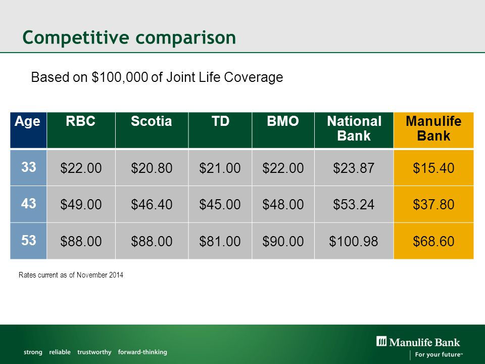 Competitive comparison Based on $100,000 of Joint Life Coverage AgeRBCScotiaTDBMONational Bank Manulife Bank 33 $22.00$20.80$21.00$22.00$23.87$15.40 43 $49.00$46.40$45.00$48.00$53.24$37.80 53 $88.00 $81.00$90.00$100.98$68.60 Rates current as of November 2014