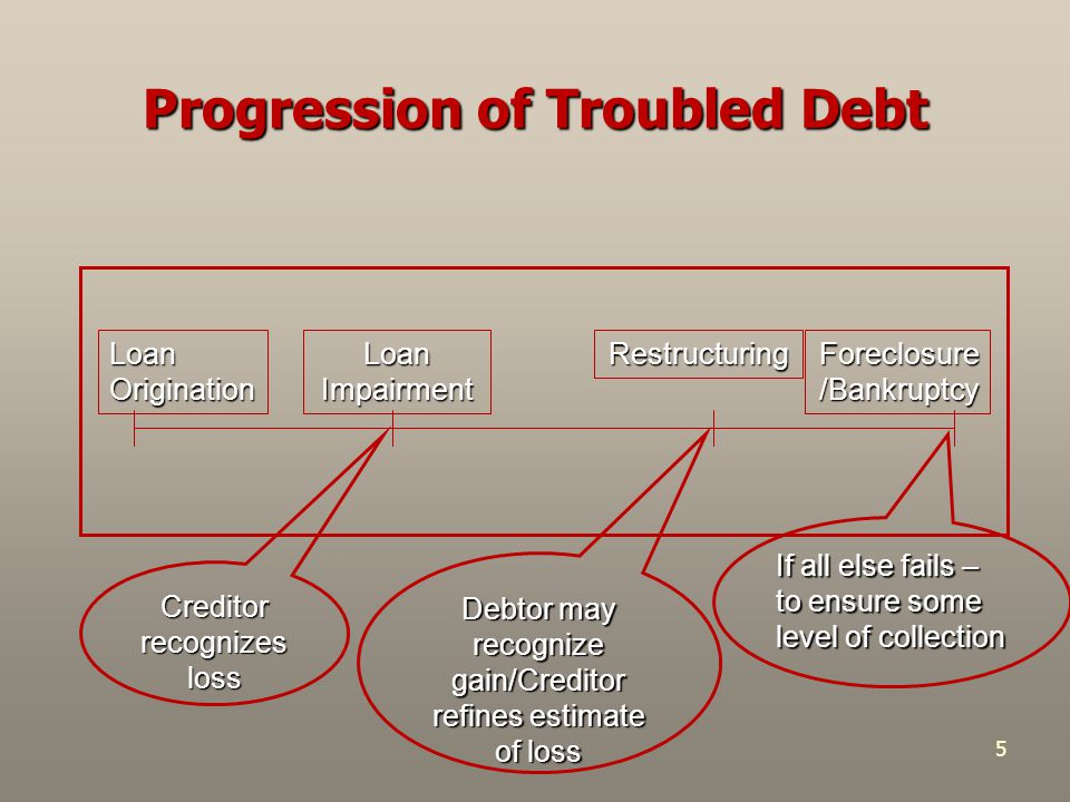 5 Progression of Troubled Debt Loan Origination Loan Impairment Restructuring Foreclosure /Bankruptcy Creditor recognizes loss Debtor may recognize gain/Creditor refines estimate of loss If all else fails – to ensure some level of collection