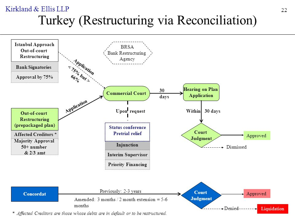 Turkey (Restructuring via Reconciliation) Court Judgment Affected Creditors * Injunction * Affected Creditors are those whose debts are in default or to be restructured.