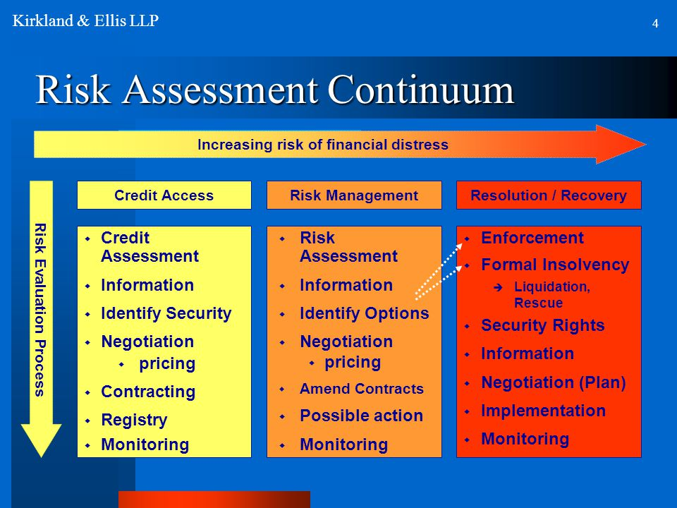 Risk Assessment Continuum Increasing risk of financial distress  Credit Assessment  Information  Identify Security  Negotiation  pricing  Contracting  Registry  Monitoring  Risk Assessment  Information  Identify Options  Negotiation  pricing  Amend Contracts  Possible action  Monitoring  Enforcement  Formal Insolvency  Liquidation, Rescue  Security Rights  Information  Negotiation (Plan)  Implementation  Monitoring Risk Evaluation Process Credit AccessRisk ManagementResolution / Recovery 4 Kirkland & Ellis LLP
