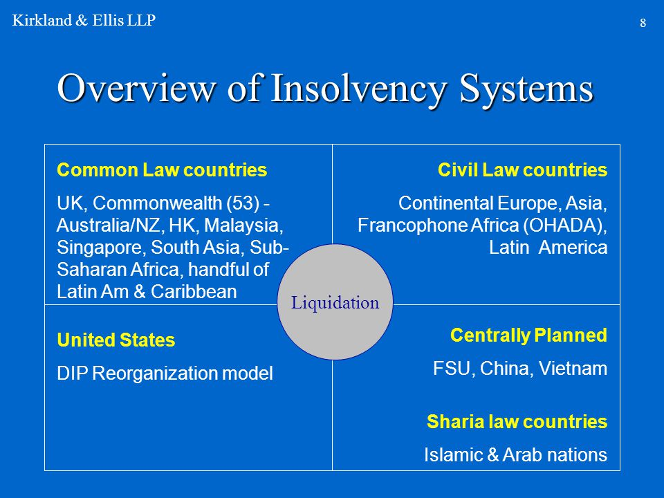 Overview of Insolvency Systems Liquidation Common Law countries UK, Commonwealth (53) - Australia/NZ, HK, Malaysia, Singapore, South Asia, Sub- Saharan Africa, handful of Latin Am & Caribbean Civil Law countries Continental Europe, Asia, Francophone Africa (OHADA), Latin America United States DIP Reorganization model Centrally Planned FSU, China, Vietnam Sharia law countries Islamic & Arab nations 8 Kirkland & Ellis LLP