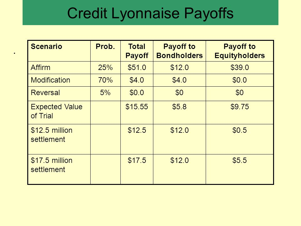 Credit Lyonnaise Payoffs. $5.5$12.0$17.5$17.5 million settlement $0.5$12.0$12.5$12.5 million settlement $9.75$5.8$15.55Expected Value of Trial $0 $0.0