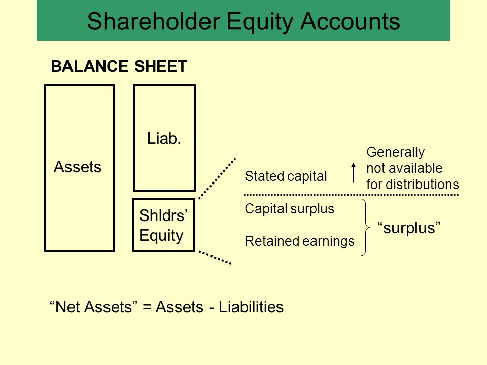 Shareholder Equity Accounts Stated capital Capital surplus Retained earnings Assets Liab.