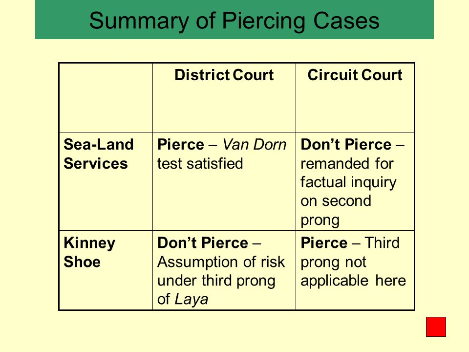 Summary of Piercing Cases Pierce – Third prong not applicable here Don't Pierce – Assumption of risk under third prong of Laya Kinney Shoe Don't Pierce – remanded for factual inquiry on second prong Pierce – Van Dorn test satisfied Sea-Land Services Circuit CourtDistrict Court