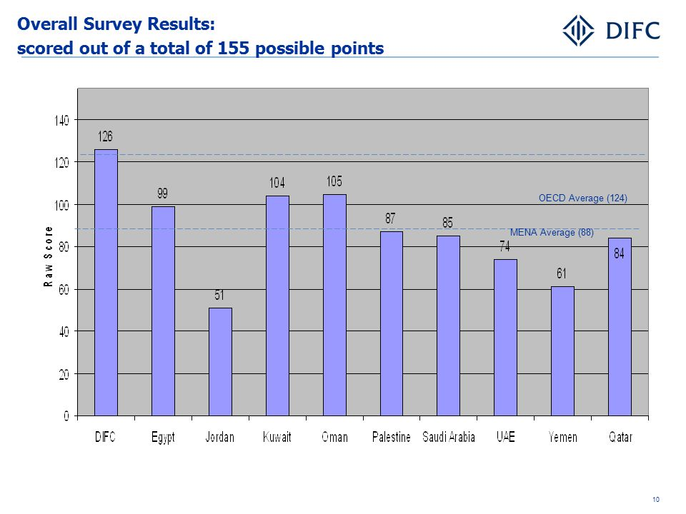 Overall Survey Results: scored out of a total of 155 possible points OECD Average (124) MENA Average (88) 10