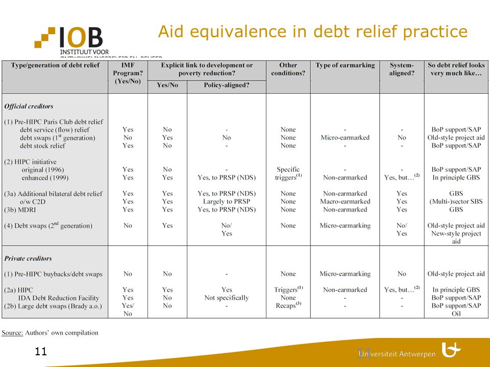 11 Aid equivalence in debt relief practice 11