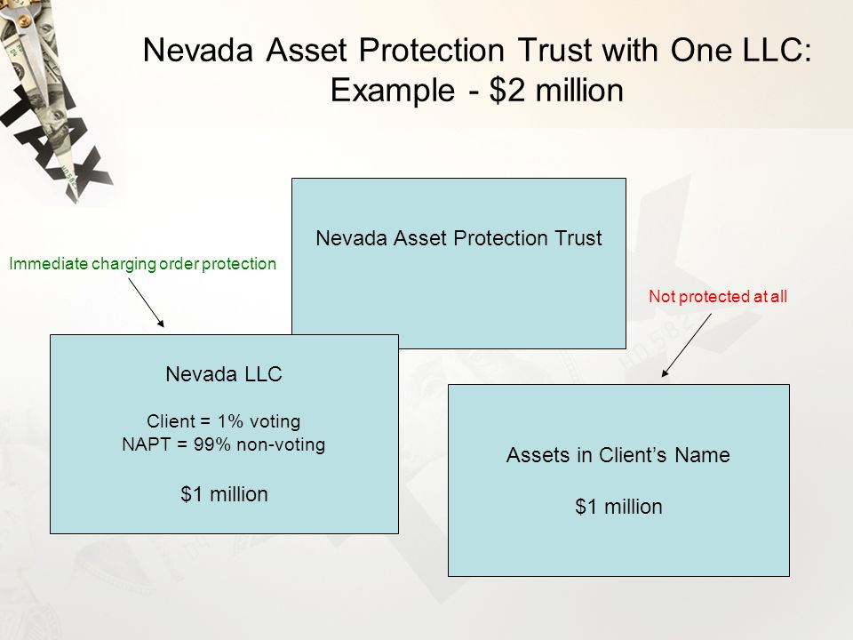 Nevada Asset Protection Trust with One LLC: Example - $2 million Nevada Asset Protection Trust Nevada LLC Client = 1% voting NAPT = 99% non-voting $1 million Assets in Client's Name $1 million Immediate charging order protection Not protected at all
