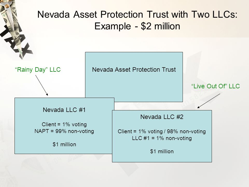 Nevada Asset Protection Trust with Two LLCs: Example - $2 million Nevada Asset Protection Trust Nevada LLC #1 Client = 1% voting NAPT = 99% non-voting $1 million Nevada LLC #2 Client = 1% voting / 98% non-voting LLC #1 = 1% non-voting $1 million Rainy Day LLC Live Out Of LLC