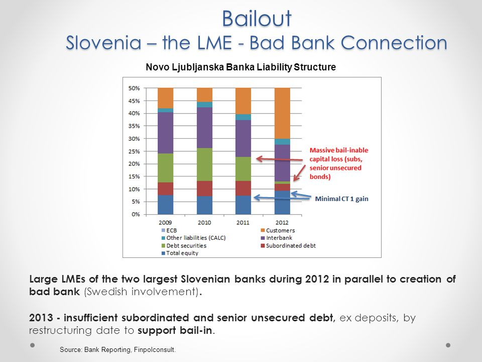 Bailout Slovenia – the LME - Bad Bank Connection Large LMEs of the two largest Slovenian banks during 2012 in parallel to creation of bad bank (Swedish involvement).