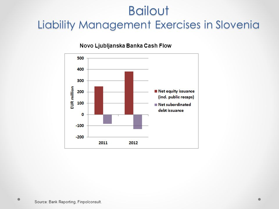 Bailout Liability Management Exercises in Slovenia Source: Bank Reporting, Finpolconsult.
