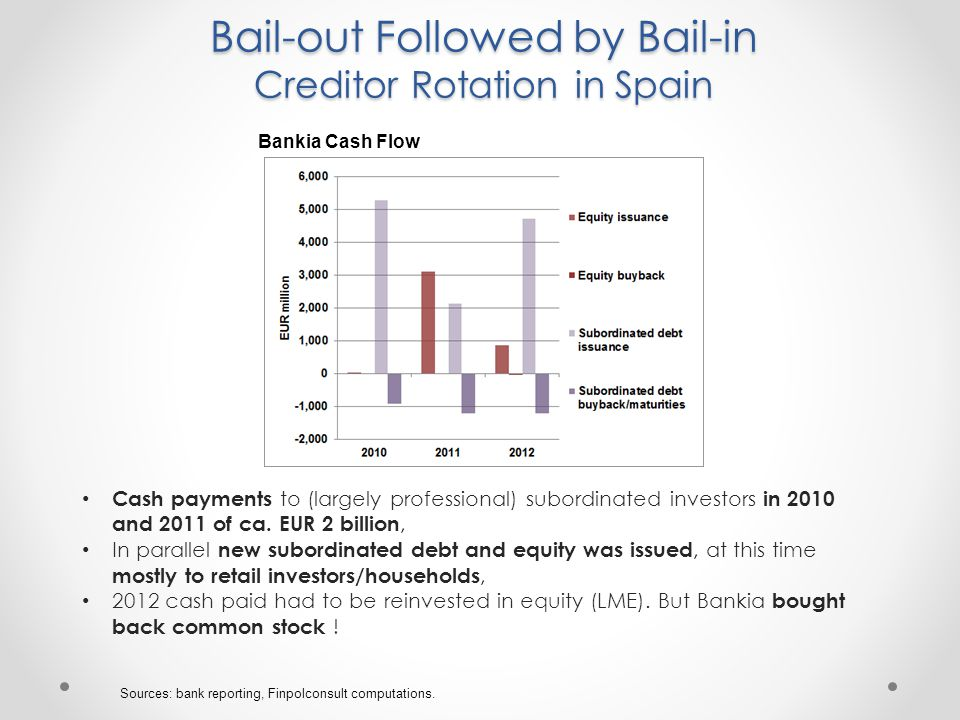 Bail-out Followed by Bail-in Creditor Rotation in Spain Sources: bank reporting, Finpolconsult computations.