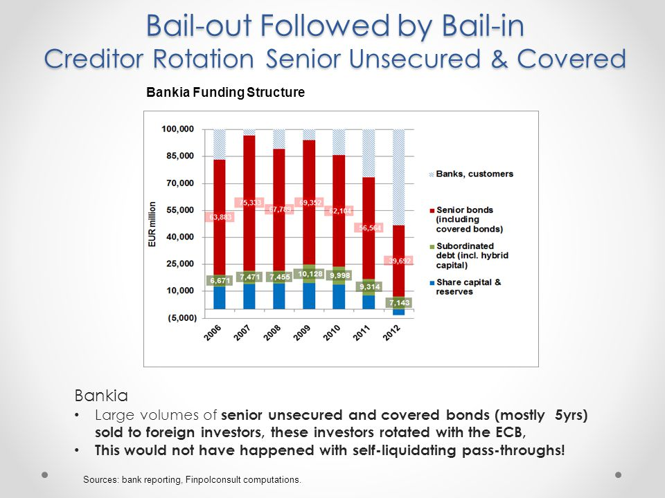 Bail-out Followed by Bail-in Creditor Rotation Senior Unsecured & Covered Sources: bank reporting, Finpolconsult computations.