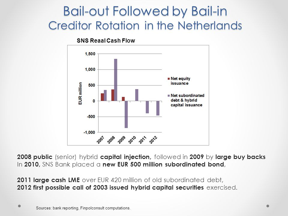 Bail-out Followed by Bail-in Creditor Rotation in the Netherlands Sources: bank reporting, Finpolconsult computations.