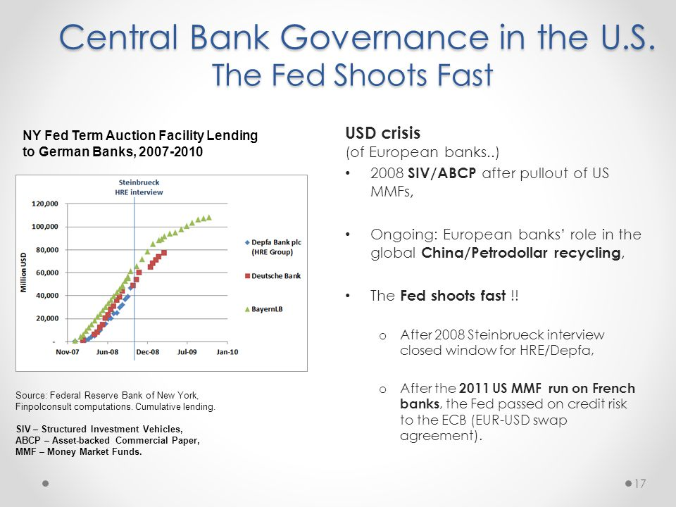 Central Bank Governance in the U.S. The Fed Shoots Fast Central Bank Governance in the U.S.
