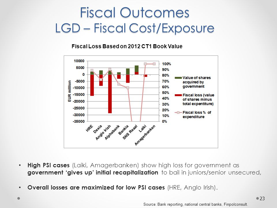 Fiscal Outcomes LGD – Fiscal Cost/Exposure 23 Source: Bank reporting, national central banks, Finpolconsult.