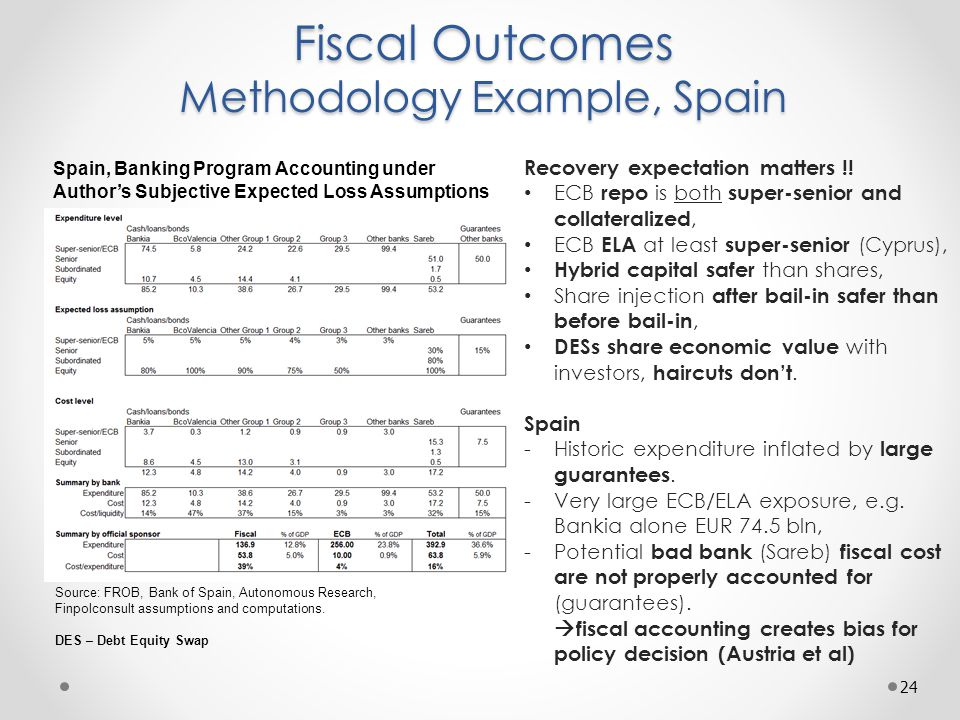 Fiscal Outcomes Methodology Example, Spain 24 Source: FROB, Bank of Spain, Autonomous Research, Finpolconsult assumptions and computations.