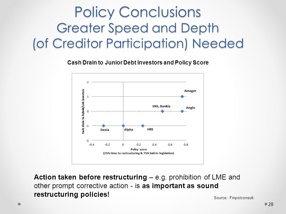 Policy Conclusions Greater Speed and Depth (of Creditor Participation) Needed 28 Source:: Finpolconsult.