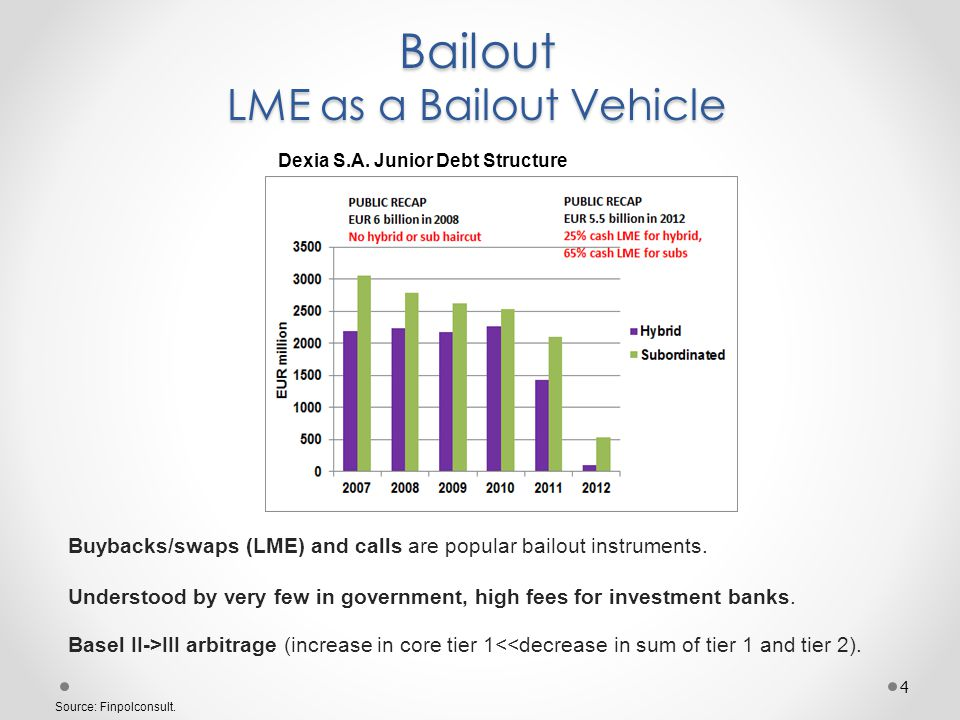 Bail-out and Basel III Arbitrage Laiki Bank Subordinated Bond LME 5 Source: Laiki Bank Reporting, Finpolconsult.