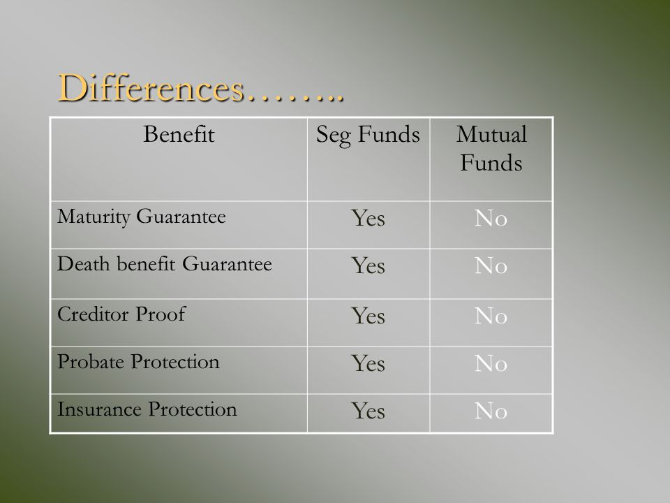 Differences…….. BenefitSeg Funds Mutual Funds Maturity Guarantee YesNo Death benefit Guarantee YesNo Creditor Proof YesNo Probate Protection YesNo Ins