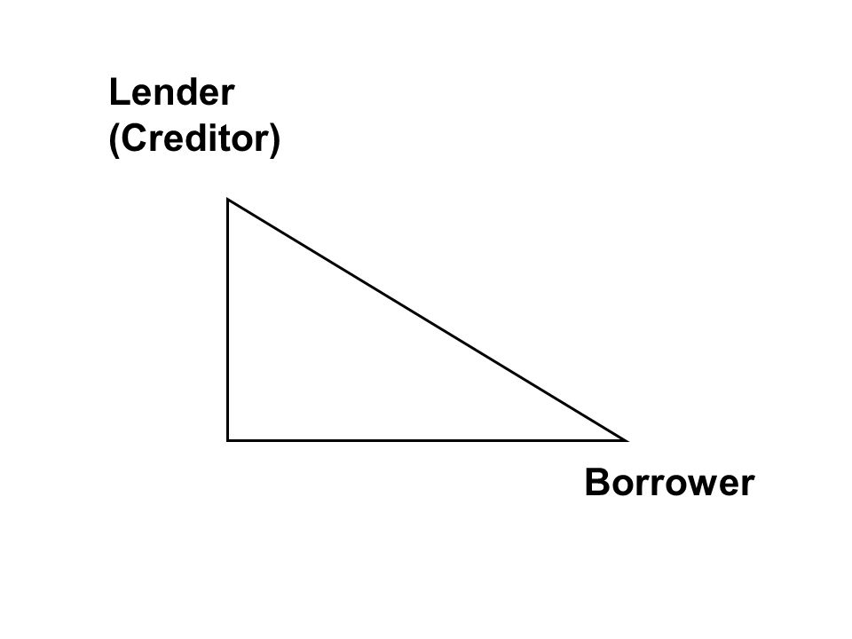 Lender (Creditor) Borrower