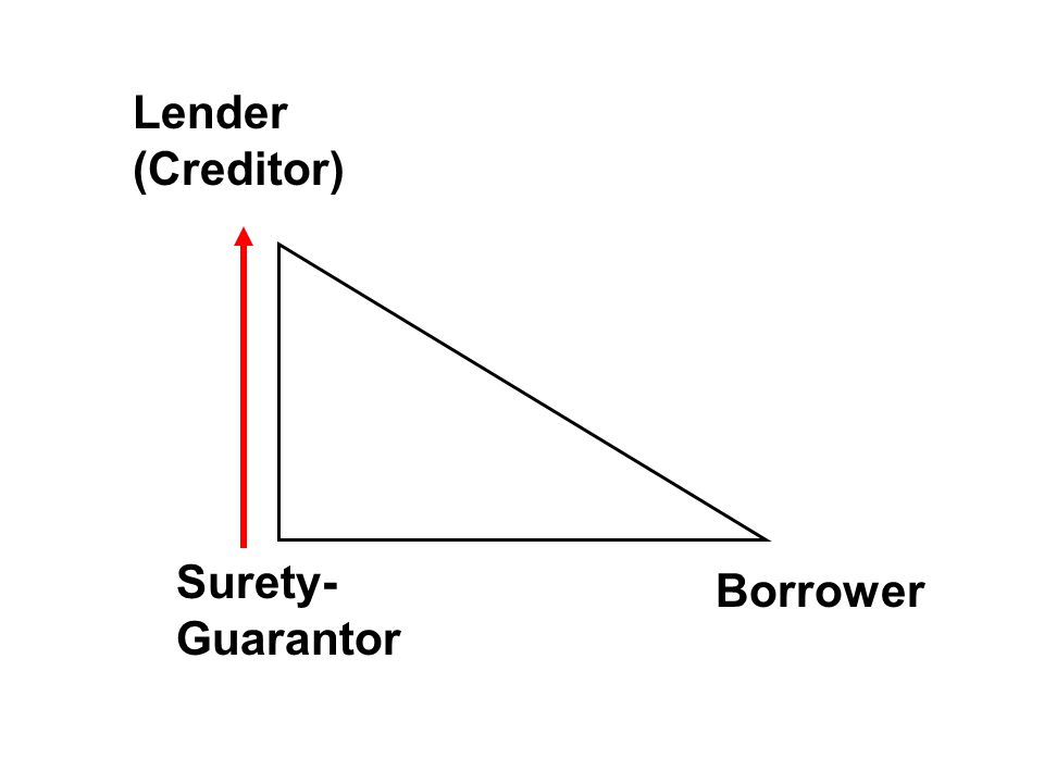 Lender (Creditor) Borrower Surety- Guarantor