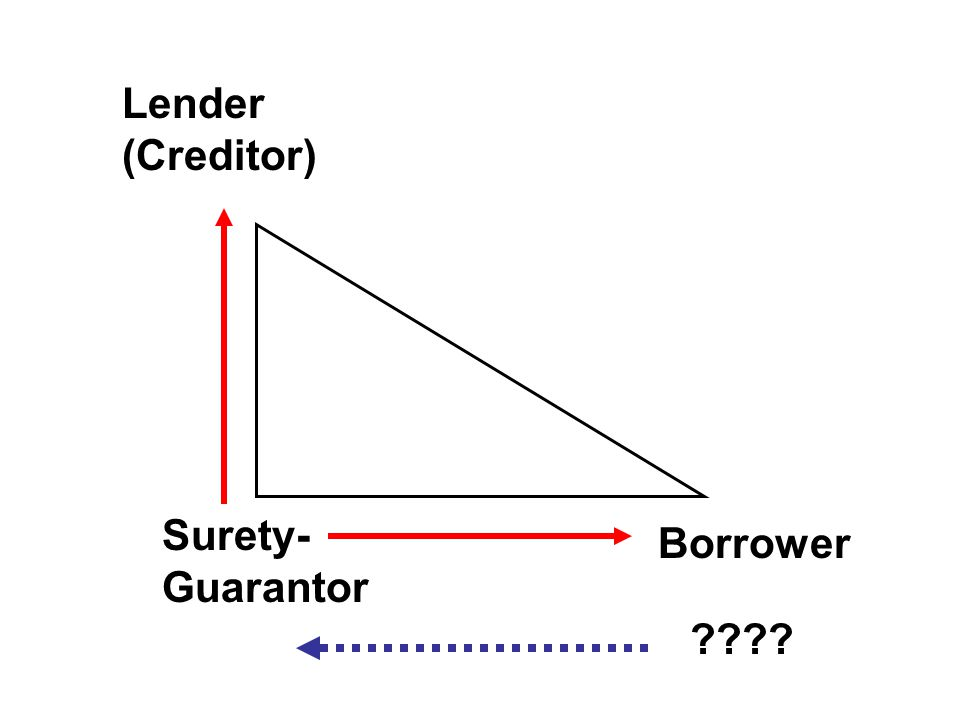 Lender (Creditor) Borrower Surety- Guarantor ????