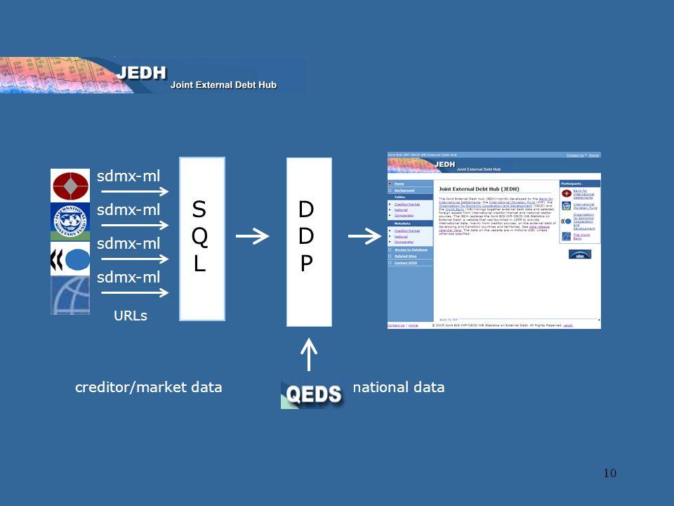 10 creditor/market data sdmx-ml URLs national data DDPDDP SQLSQL