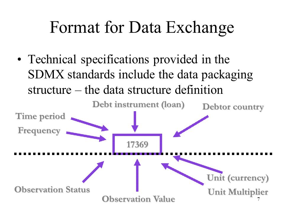 8 Data Structure Definition for the JEDH The JEDH Project Team worked with the Inter-Agency Task Force on Finance Statistics (TFFS) to –Agree on the concepts included in the DSD for exchanging external debt –Agree on the code lists for each of these concepts The TFFS approved the Data Structure Definition for the JEDH