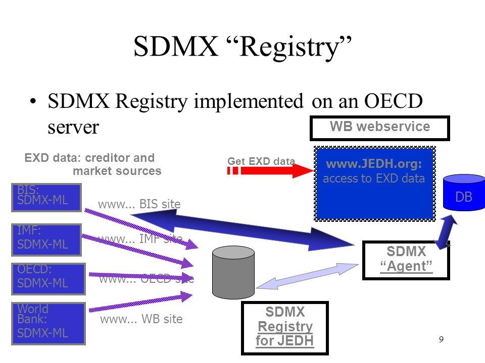9 SDMX Registry SDMX Registry implemented on an OECD server SDMX Registry for JEDH EXD data: creditor and market sources BIS: SDMX-ML IMF: SDMX-ML OECD: SDMX-ML World Bank: SDMX-ML www...