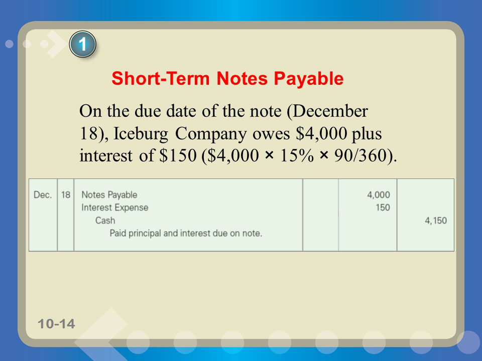 10-14 On the due date of the note (December 18), Iceburg Company owes $4,000 plus interest of $150 ($4,000 × 15% × 90/360).