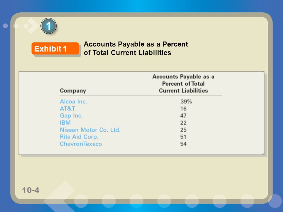 10-4 1 Accounts Payable as a Percent of Total Current Liabilities Exhibit 1