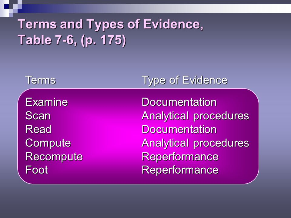 Terms and Types of Evidence, Table 7-6, (p.