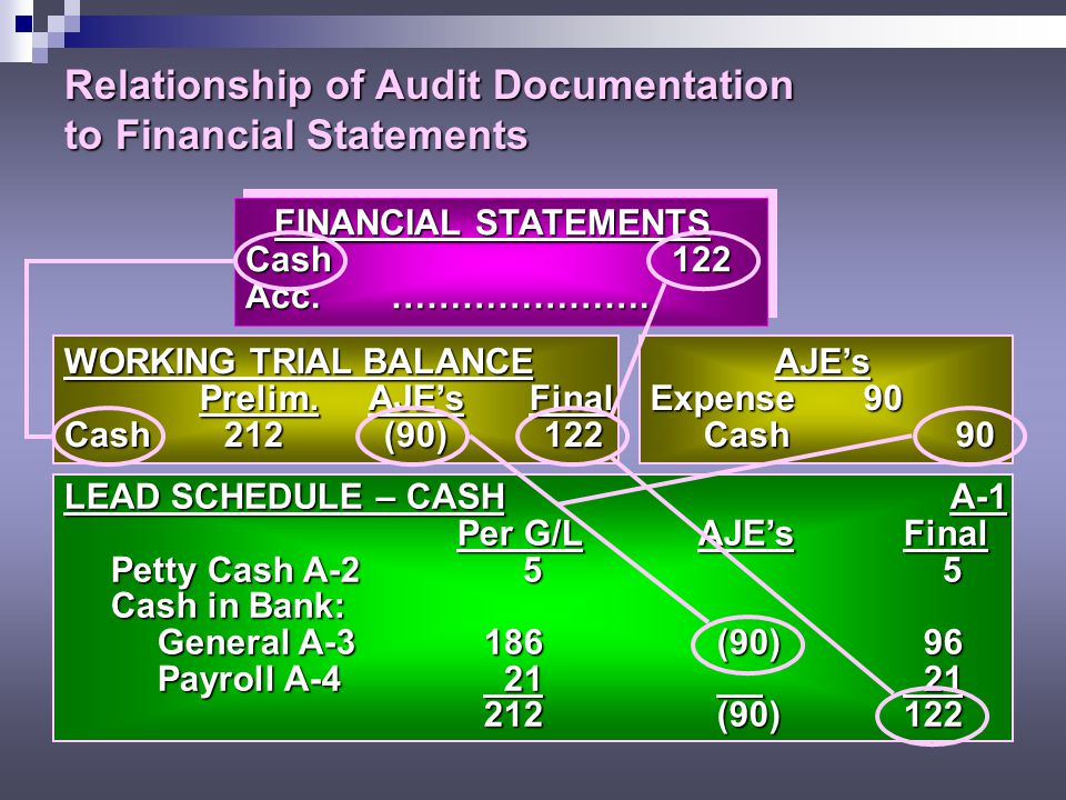 Relationship of Audit Documentation to Financial Statements FINANCIAL STATEMENTS FINANCIAL STATEMENTS Cash122 Acc.