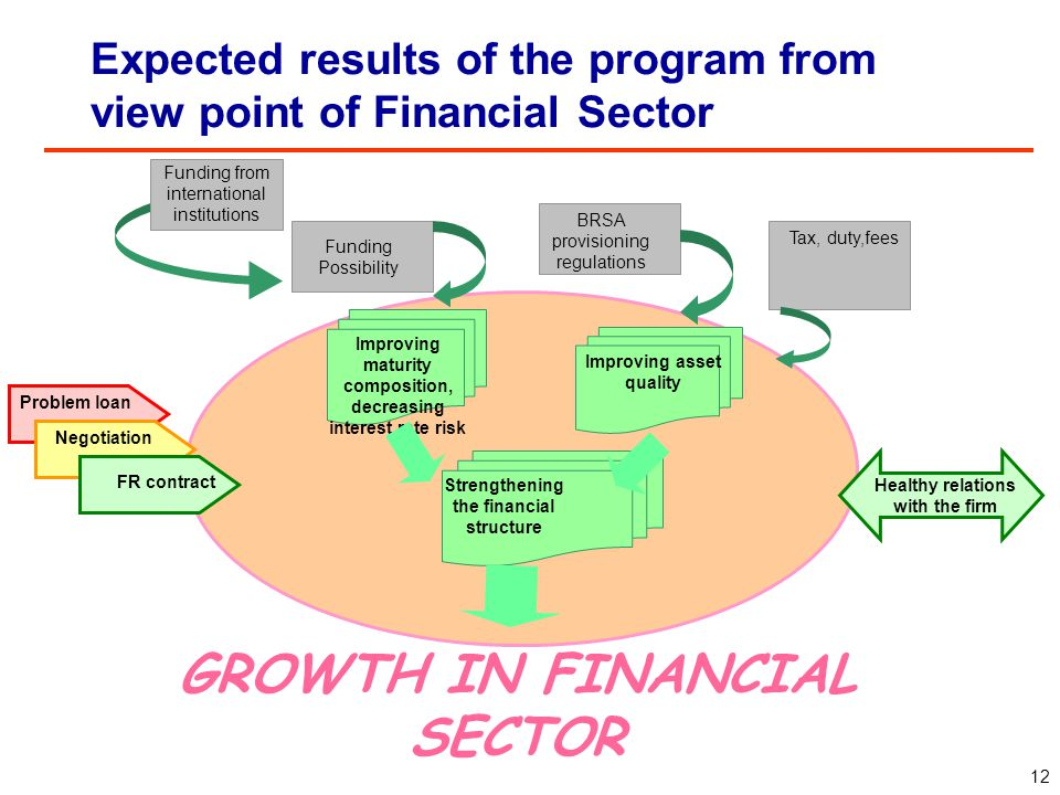 Expected results of the program from view of point Real Sector Problem loan Negotiation FR contract HEALTHY GROWTH IN REAL SECTOR Debt and corpoate re